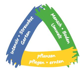 Obstbau-Lehrfahrt ins Elsass am 30. Mai 2017